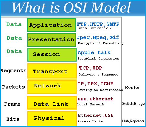 OSI Model | Technet 2u | Pinterest | Models, 7 layers and Search