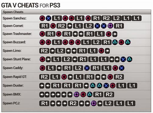 Full Cheat GTA 5 PS3 Bahasa Indonesia Paling Lengkap | Ponsel Harian |  Bahasa indonesia, Grand theft auto, Trik android