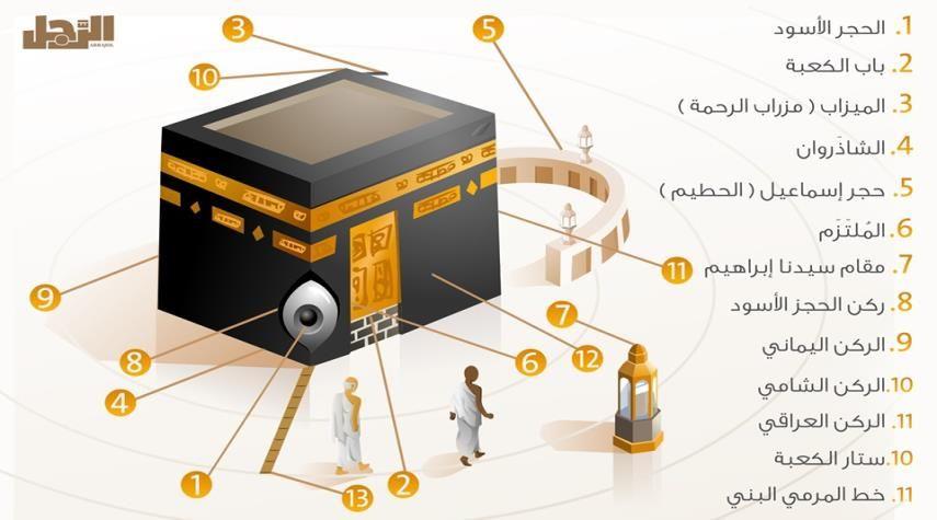 قناة الکوثر الفضائیة دليل الحجاج تعرف على أركان الكعبة المشرفة بالصور مناسك الحج الكوثر وهي زوايا بيت الله العتيق Mecca Kaaba Music Instruments 10 Things