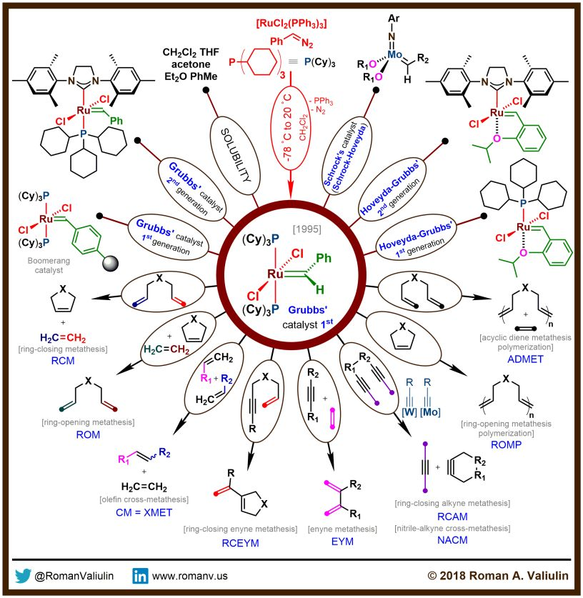 alkyne metathesis grubbs catalyst Olefin ring closing metathesis and hydrosilylation reaction in aqueous medium by grubbs second generation ruthenium catalyst copper(i)-catalyzed highly regio- and stereoselective hydrosilylation of terminal alkynes with boryldisiloxane.