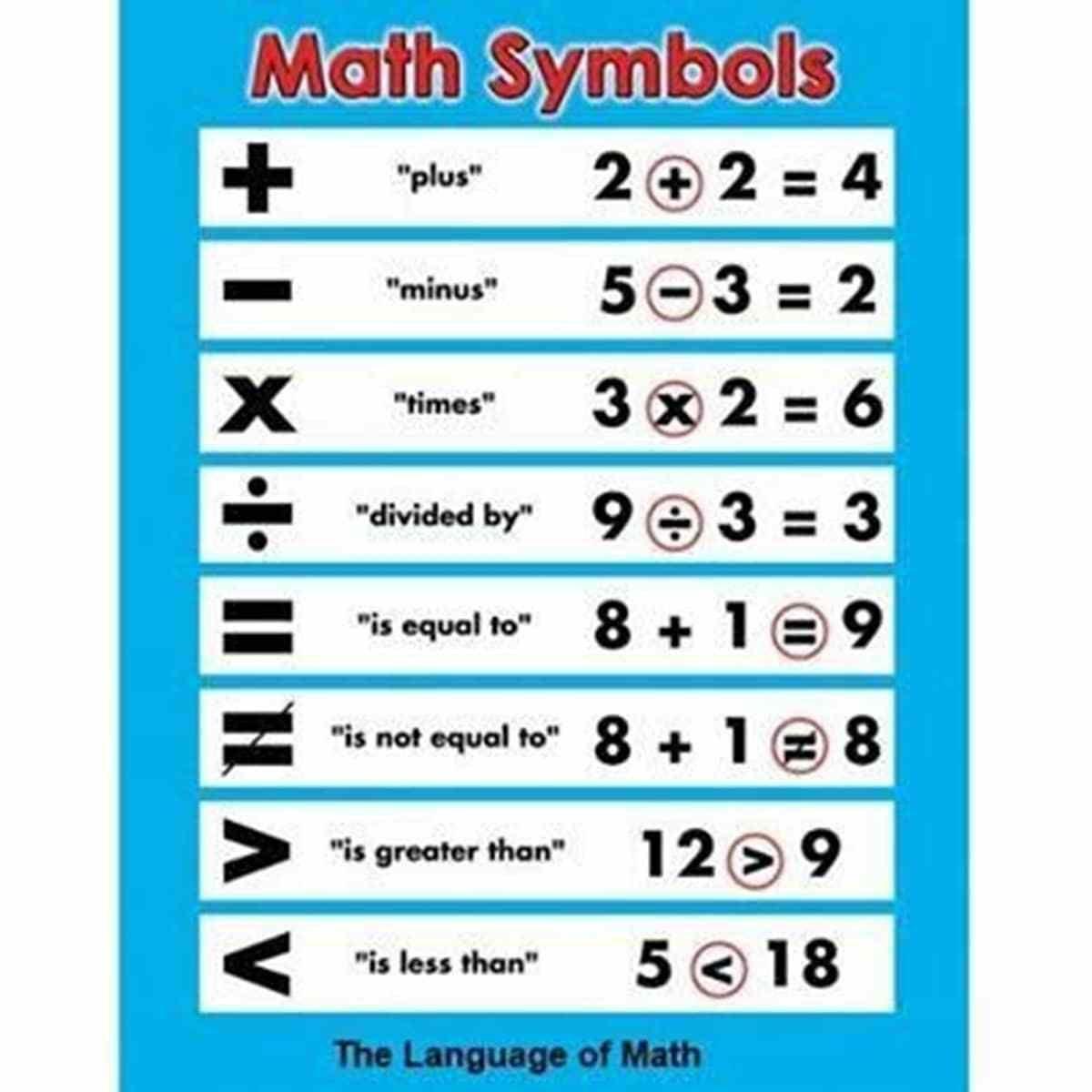 Math symbols in English | Symbols, Math and English