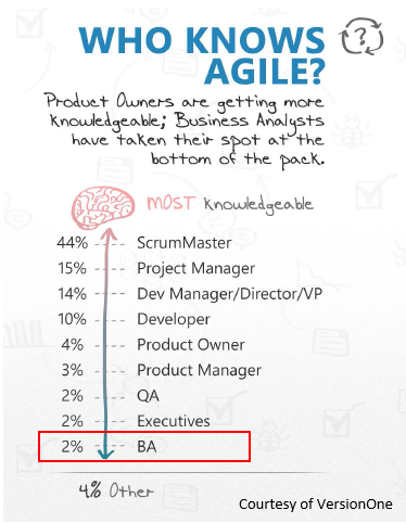 Are You An Agile Business Analyst Are You WellVersed In Scrum