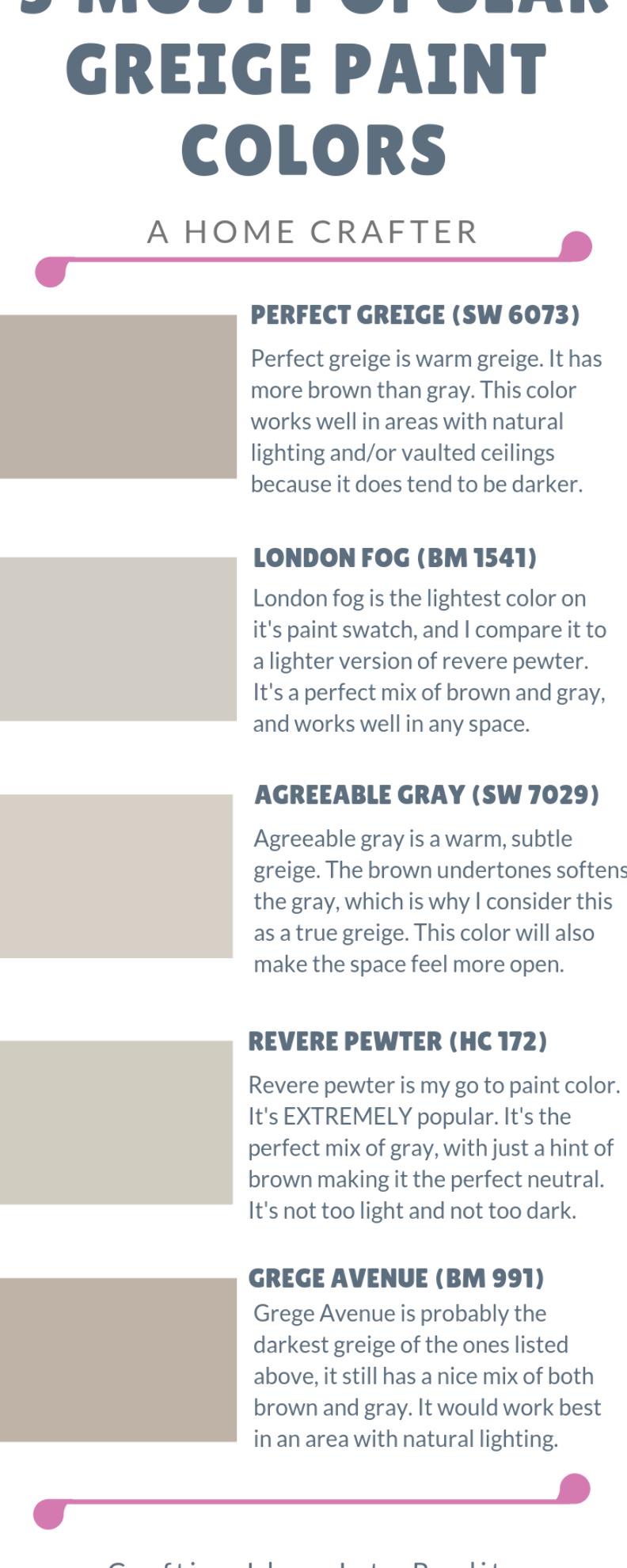 Gray Beige Greige Perfect Greige London Fog Agreeable Gray Revere Pewter Grege Avenue Be In 2020 Benjamin Moore London Fog Greige Paint Colors Natural Light