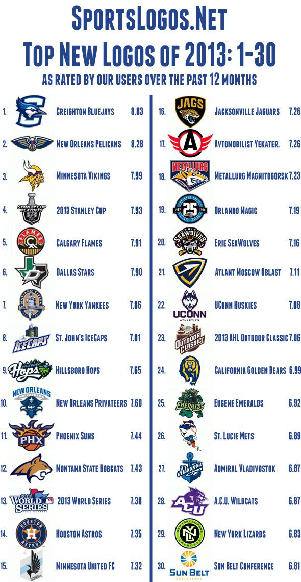 Top 30 New Sports Logos of 2013 | Sports | Pinterest ...