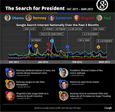 The Search for President