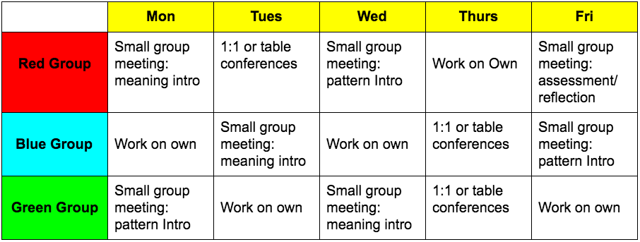 How might I schedule MY time during word study to meet the needs of all students? | Word study. Group work. No time for me