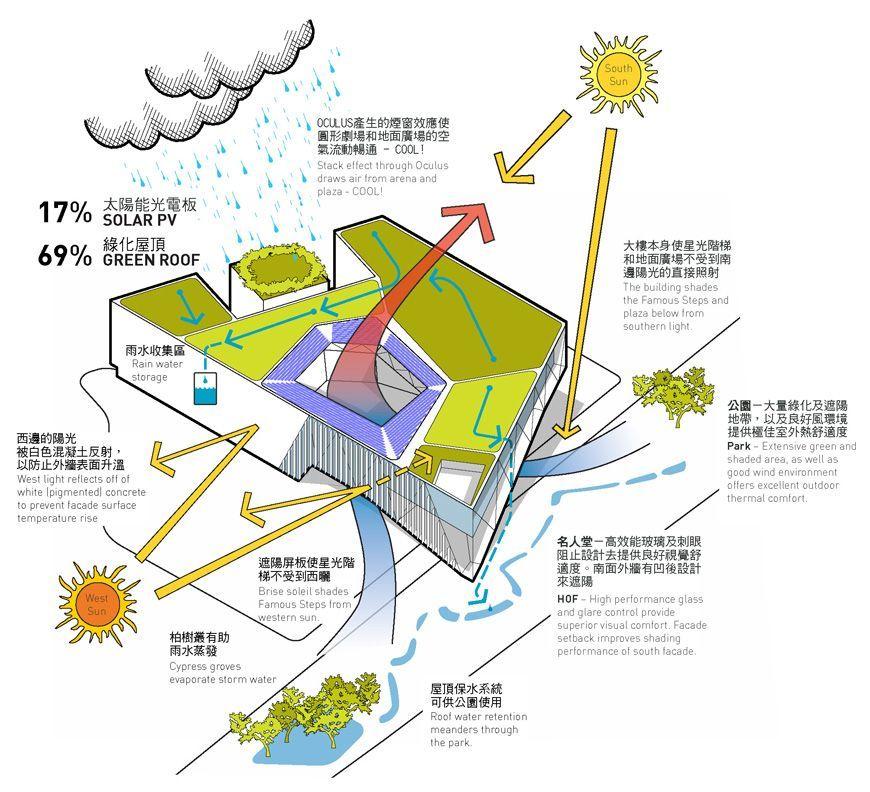 Studio gang architects taipei pop music center for Arquitectura parametrica pdf