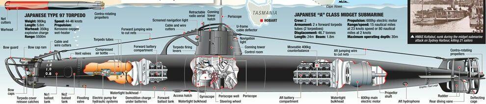 Midget submarines inside pearl harbor
