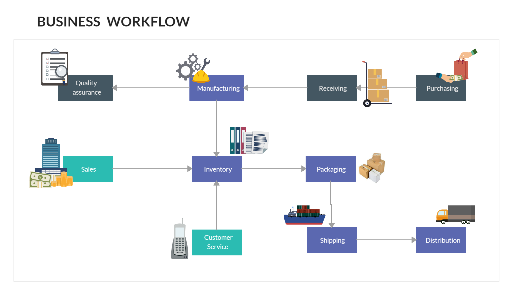 A Business Workflow Diagram Provides A Graphic Overview Of
