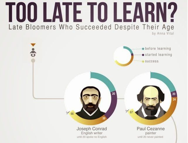 Late Bloomers – Late In Life Success | Late bloomer Life ...