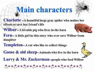 charlottes web plot