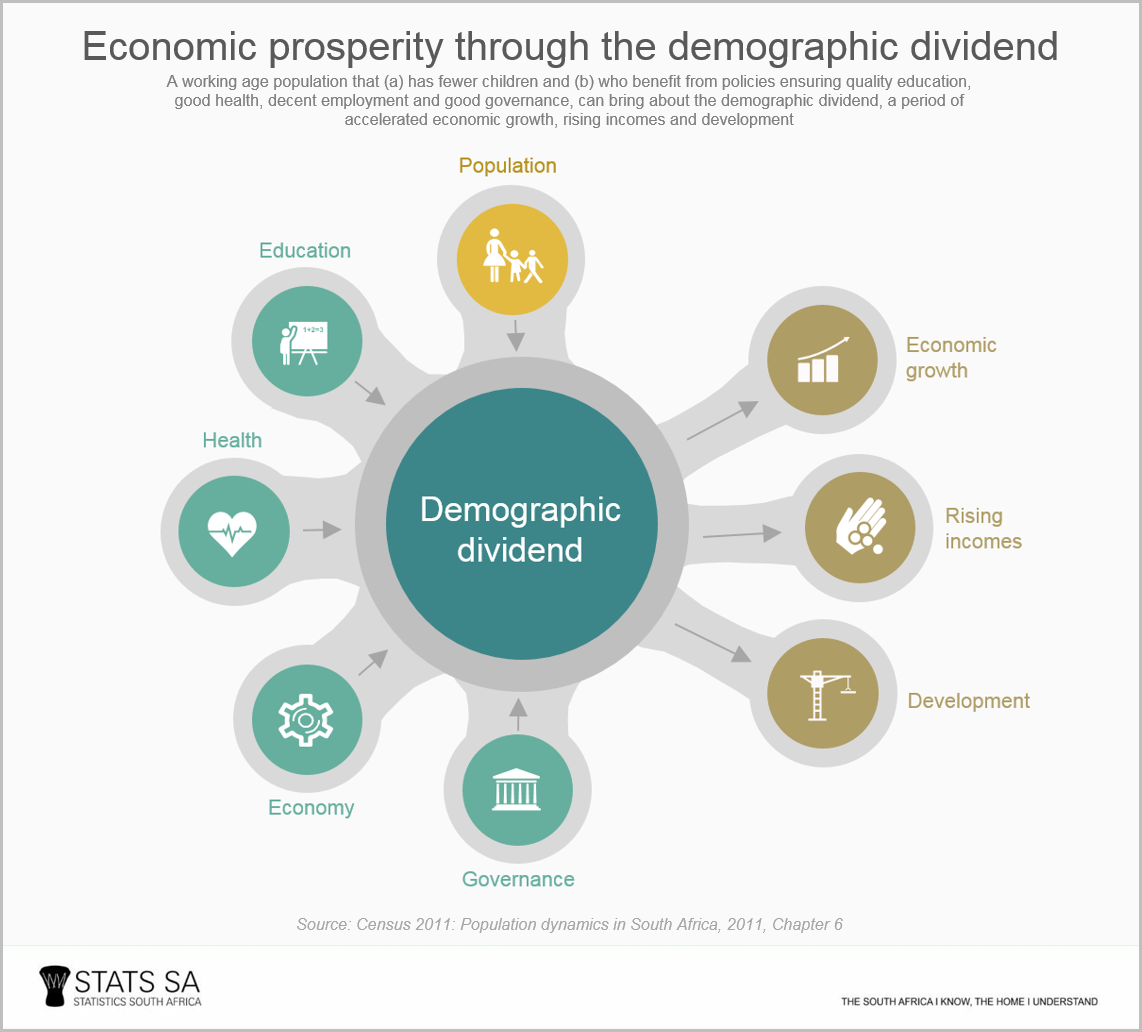 Image Result For Demographic Dividend Business Design Dividend Infographic