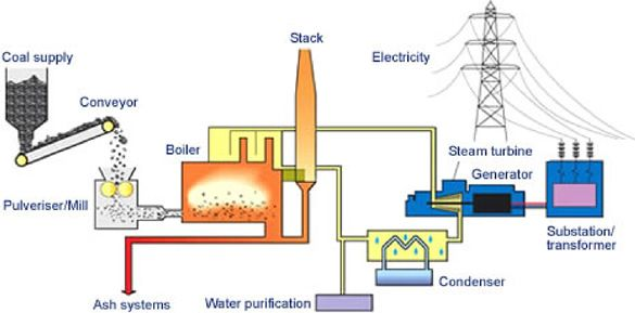 Thermal Power Plant Working Diagram - Explained Wiring Diagrams