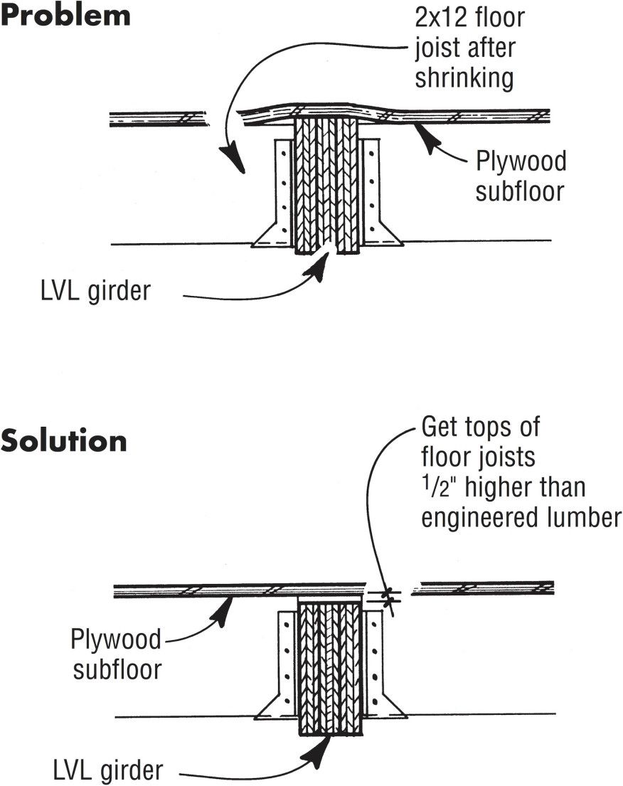 When installing dimensional-lumber floor joists flush with