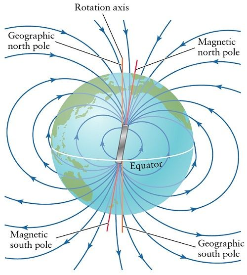 Causes Of Earth\'s Magnetic Field, Earth\'s Magnetic Elements ...