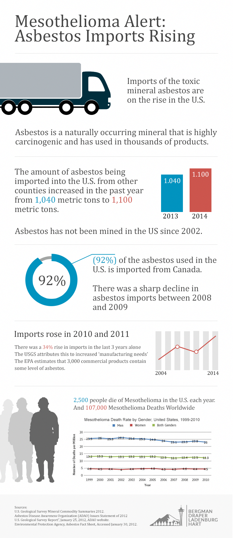 36++ How many asbestos types are there