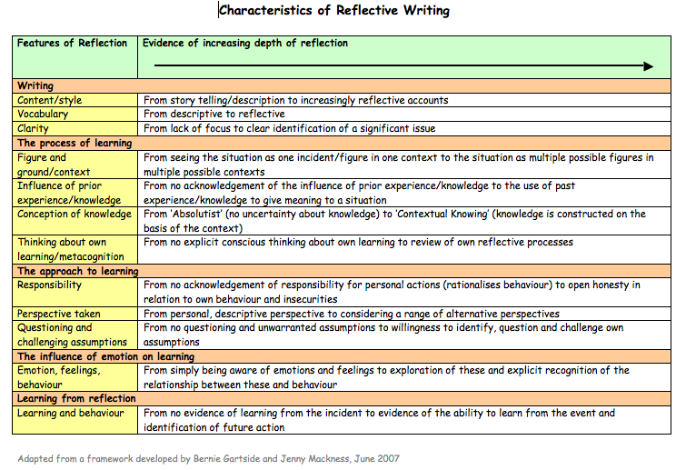 Reflective Learning And The Glass Half Empty Essay Examples Reflective Learning Reflective Journal