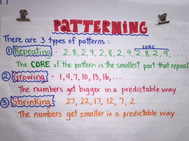 Patterning Anchor Chart Repeating Growing Shrinking 1st Grade Math 4th Grade Math Math Patterns