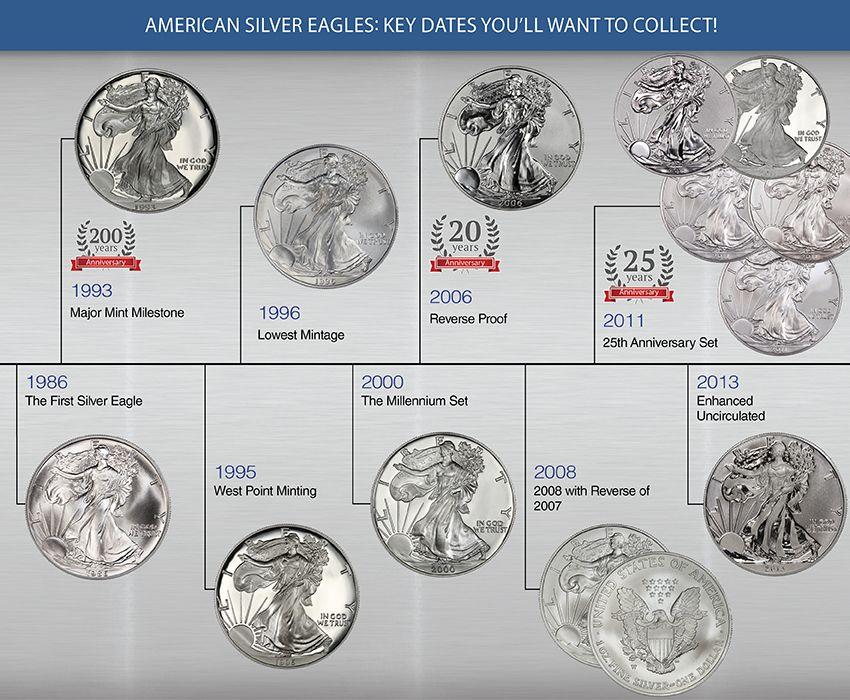 The Silver Eagle Series 1986 To 2015 Silver Eagles Silver Eagle Coins Coin Set
