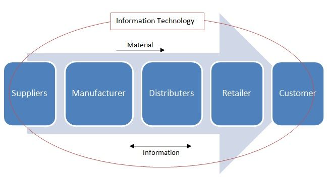 Transforming Supply Chain Flow Jpg 648 356 Supply Chain Management Supply Chain Information Technology