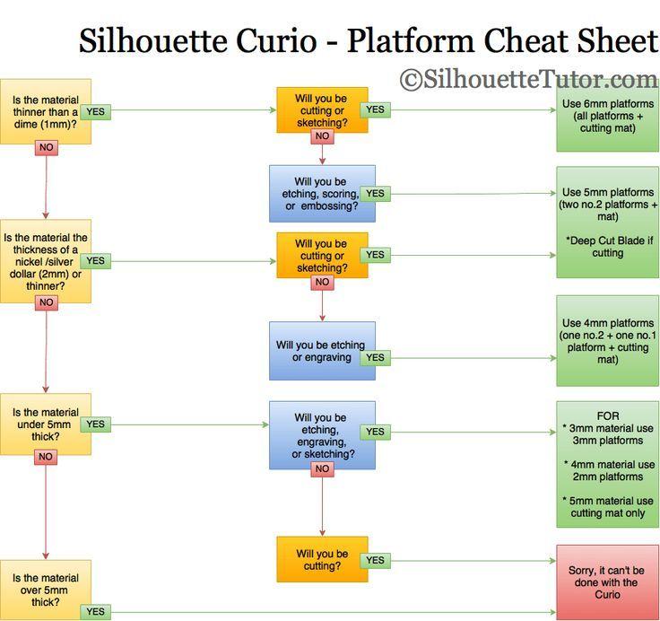 Silhouette Curio Platform Cheat Sheet!! Silhouette curio