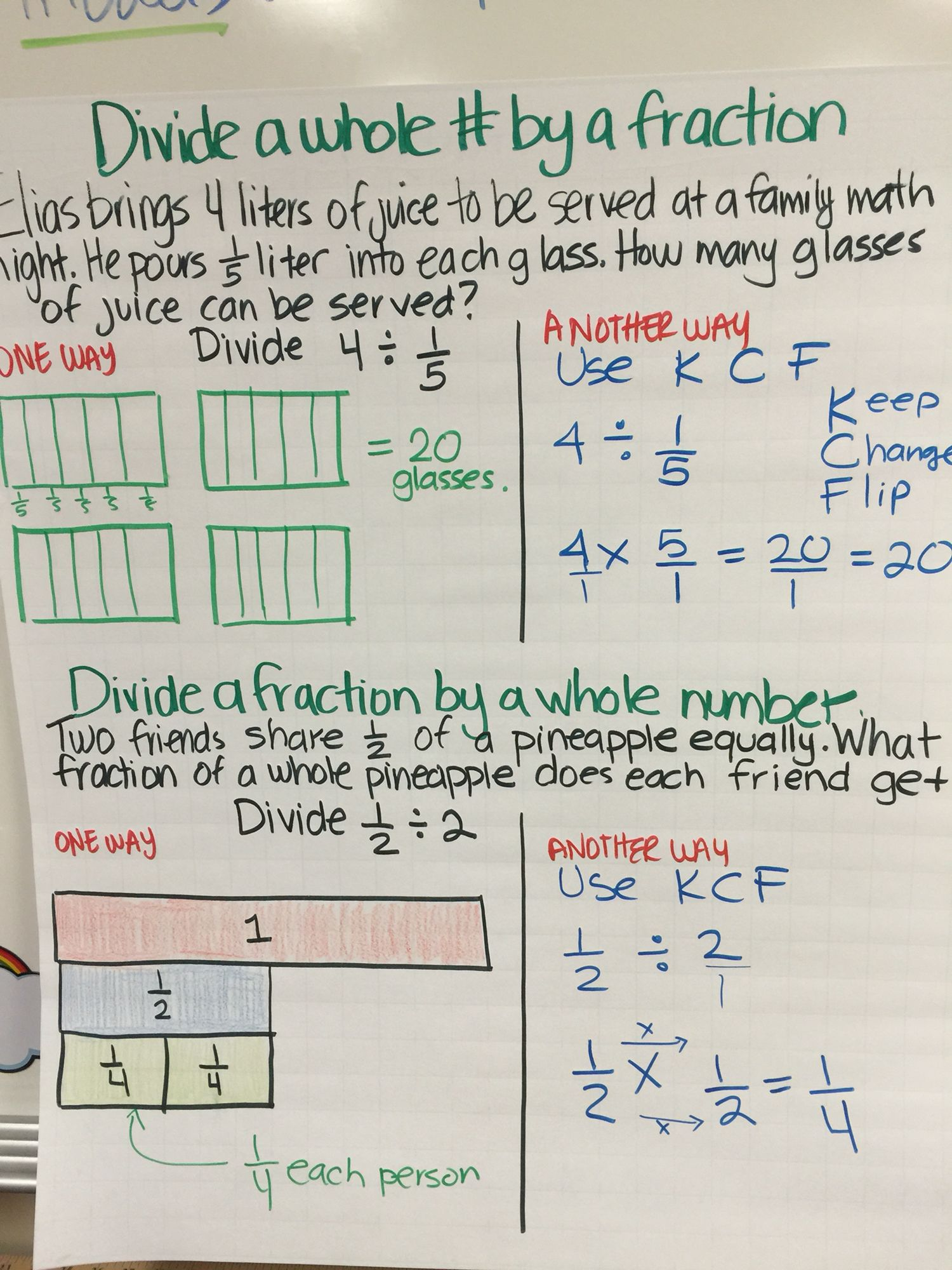 divide fractions and whole numbers anchor chart | teaching math