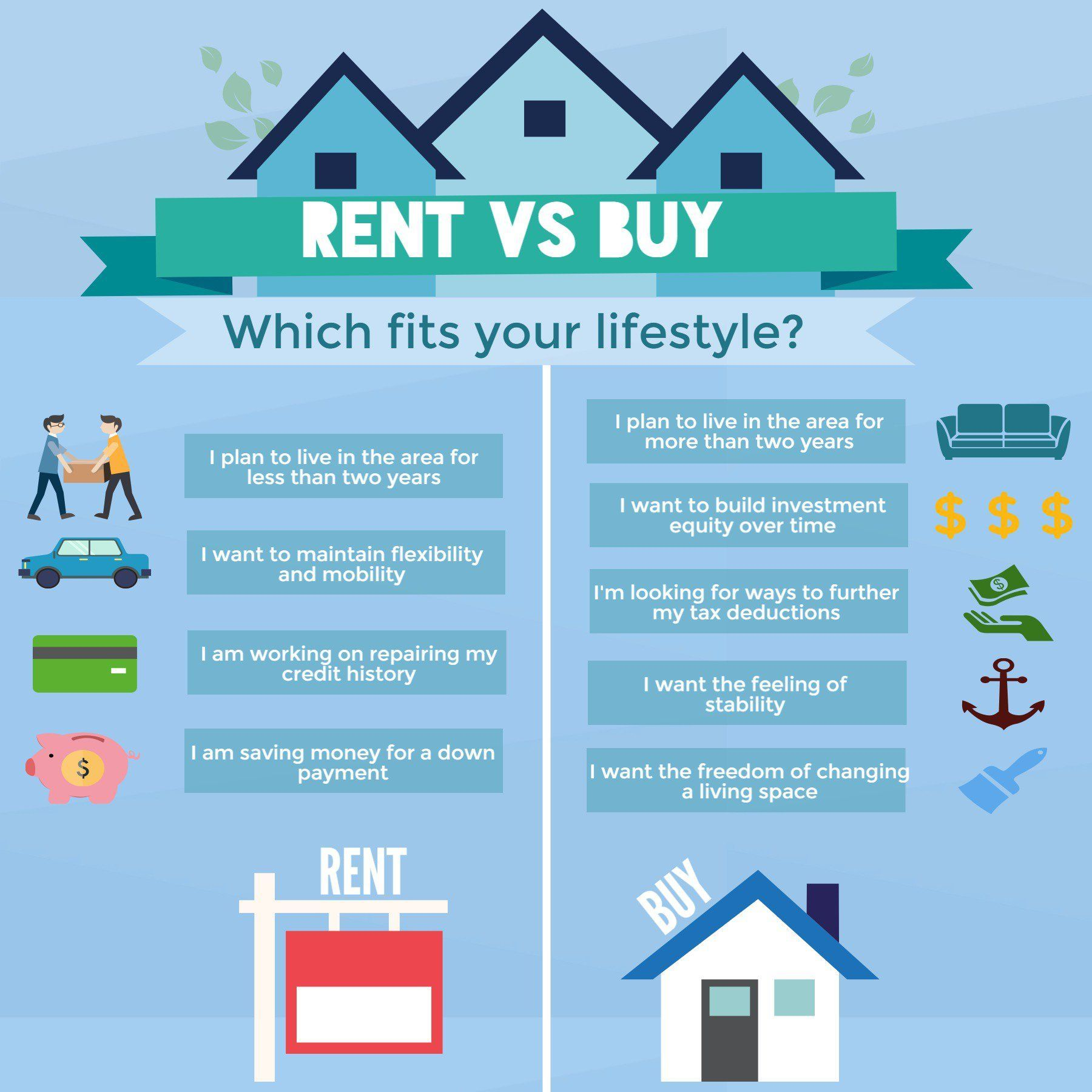 Rent Vs Buy Figure Out What Option Is Best For You Rent Vs Buy