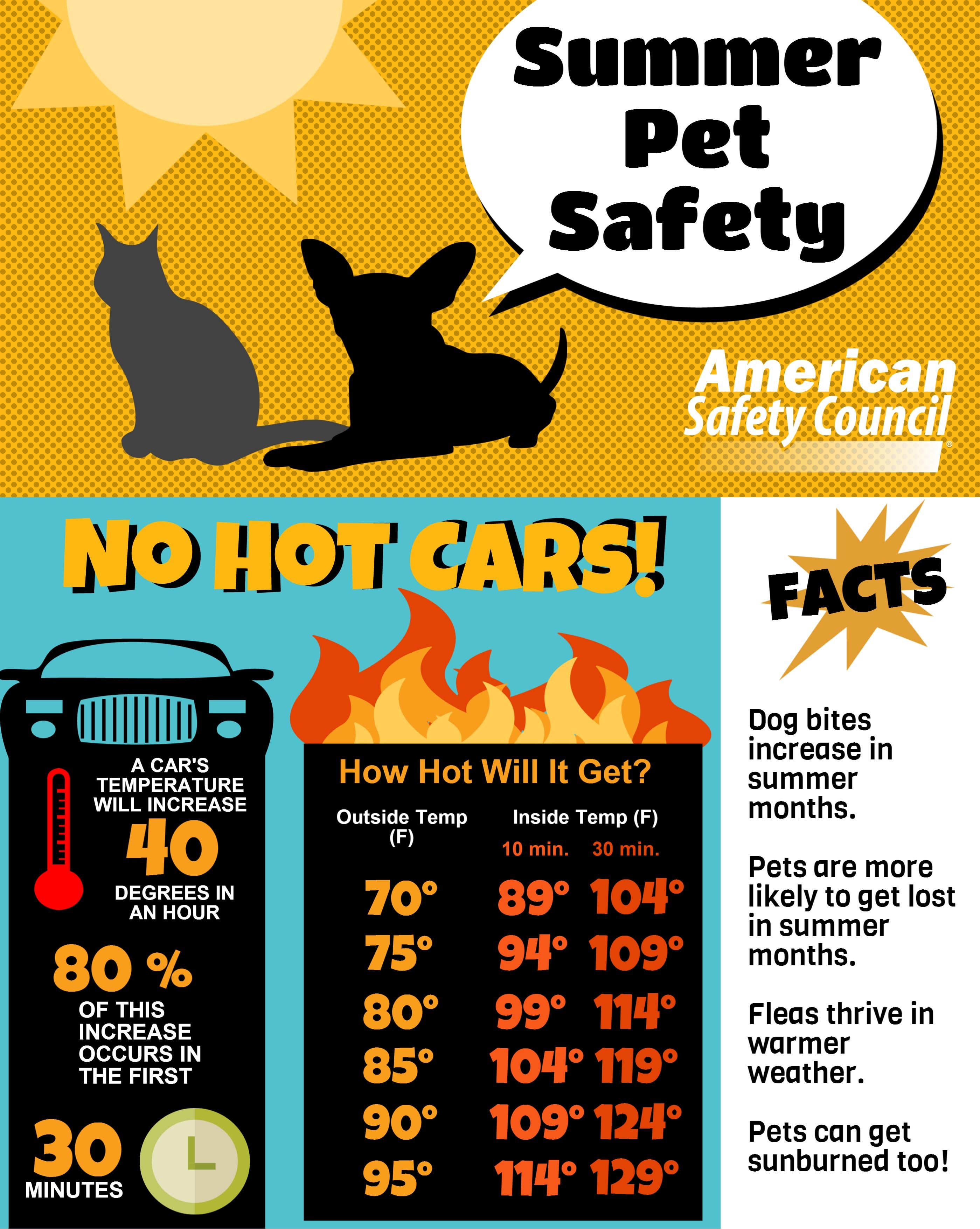 Pet Safety Series Heat Summer Pet Safety Pet Safety Pet Clinic Losing A Pet