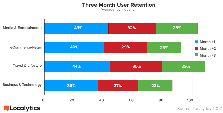 Mobile Apps What's A Good Retention Rate? Retention
