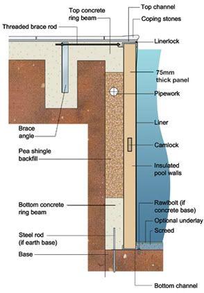 Heatwave Pool System Pool Construction Pool Designs Pool Patio Designs