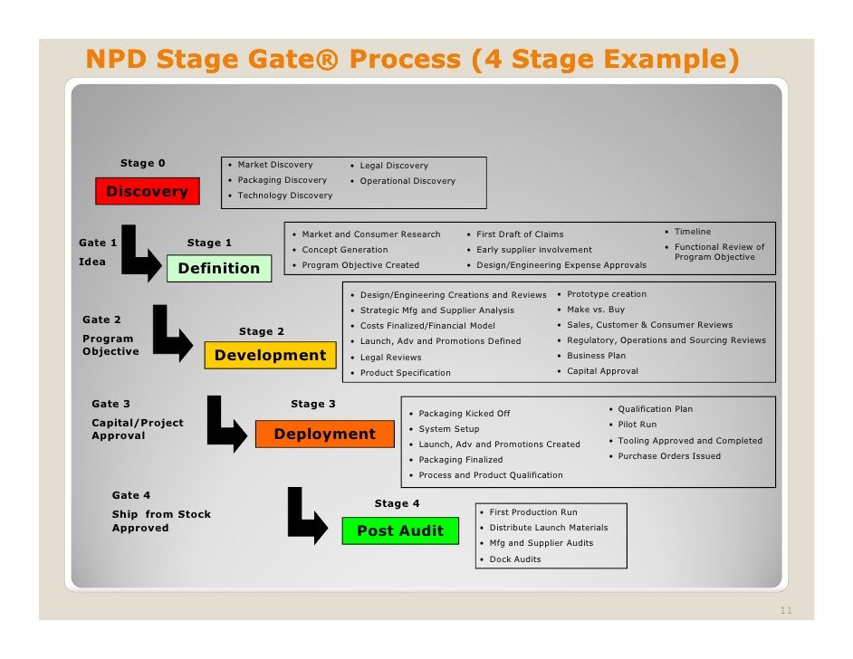 image result for stage gate template