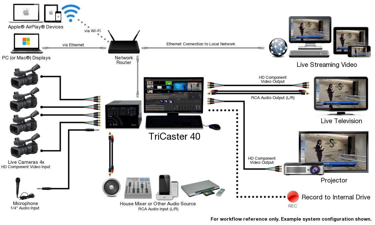 Tc40 v2 system diagram newtek tricaster pinterest diagram tc40 v2 system diagram asfbconference2016 Choice Image