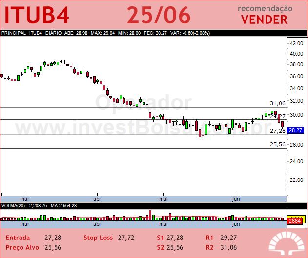 ITAUUNIBANCO - ITUB4 - 25/06/2012 #ITUB4 #analises #bovespa