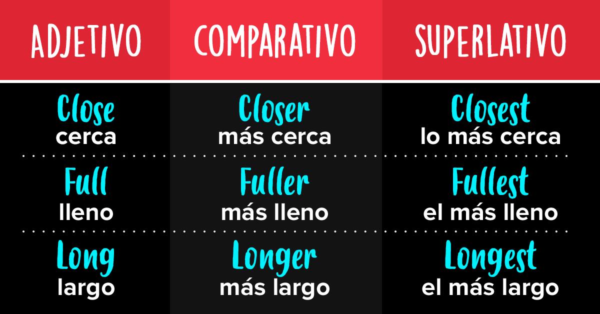 Aprende Estos 150 Adjetivos En Inglés De Uso Más Común Además Sus Comparativos Y Superlativos Familiar Adjetivos Ingles Comparativos Y Superlativos Adjetivos