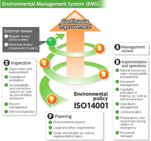 Pdca Cycle Continual Improvement Environmental Management System Iso 14001 Ems