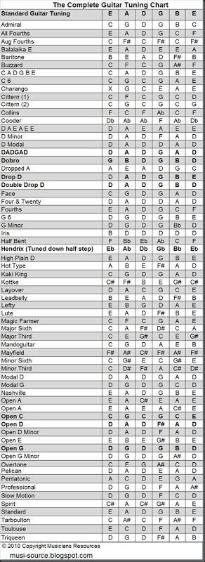Musicians Resources  Complete Guitar Tuning Chart