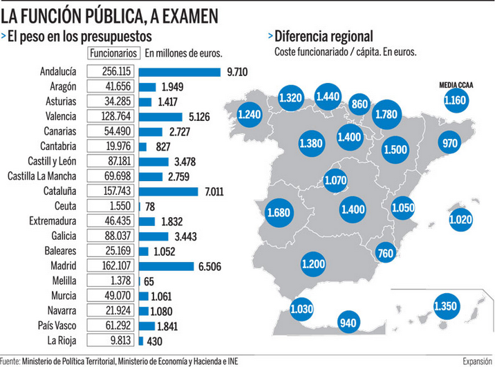 Numero Y Gasto En Funcionarios Por Ccaa En España 2014 Fuente Ministerios De Política Territorial Miniserios De Economía Economia Funcion Publica Presupuesto