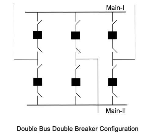 Substations with the double bus double breaker arrangement require ...