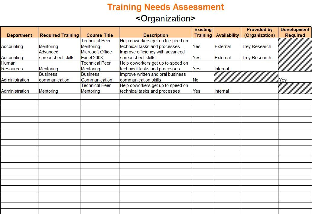 Training Needs Analysis Template   Google Search