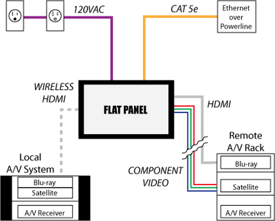 tv wiring | Wall mounted tv, Tv wall, Tv over fireplace | Tv In Wall Wiring Diagram |  | Pinterest
