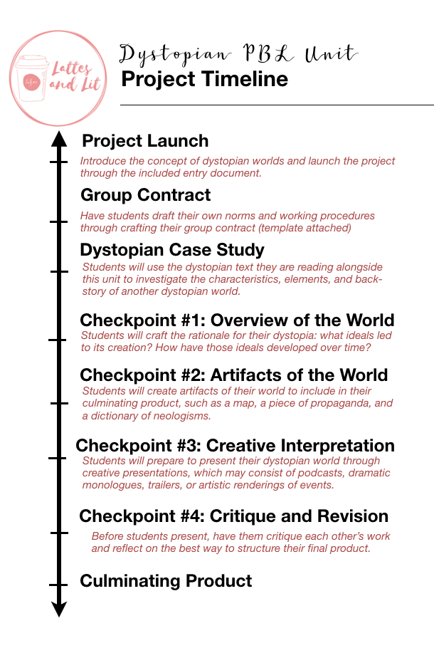 Dystopian World Creation Project Based Learning Unit Now With Digital Handouts Project Based Learning Narrative Writing Unit Writing Units