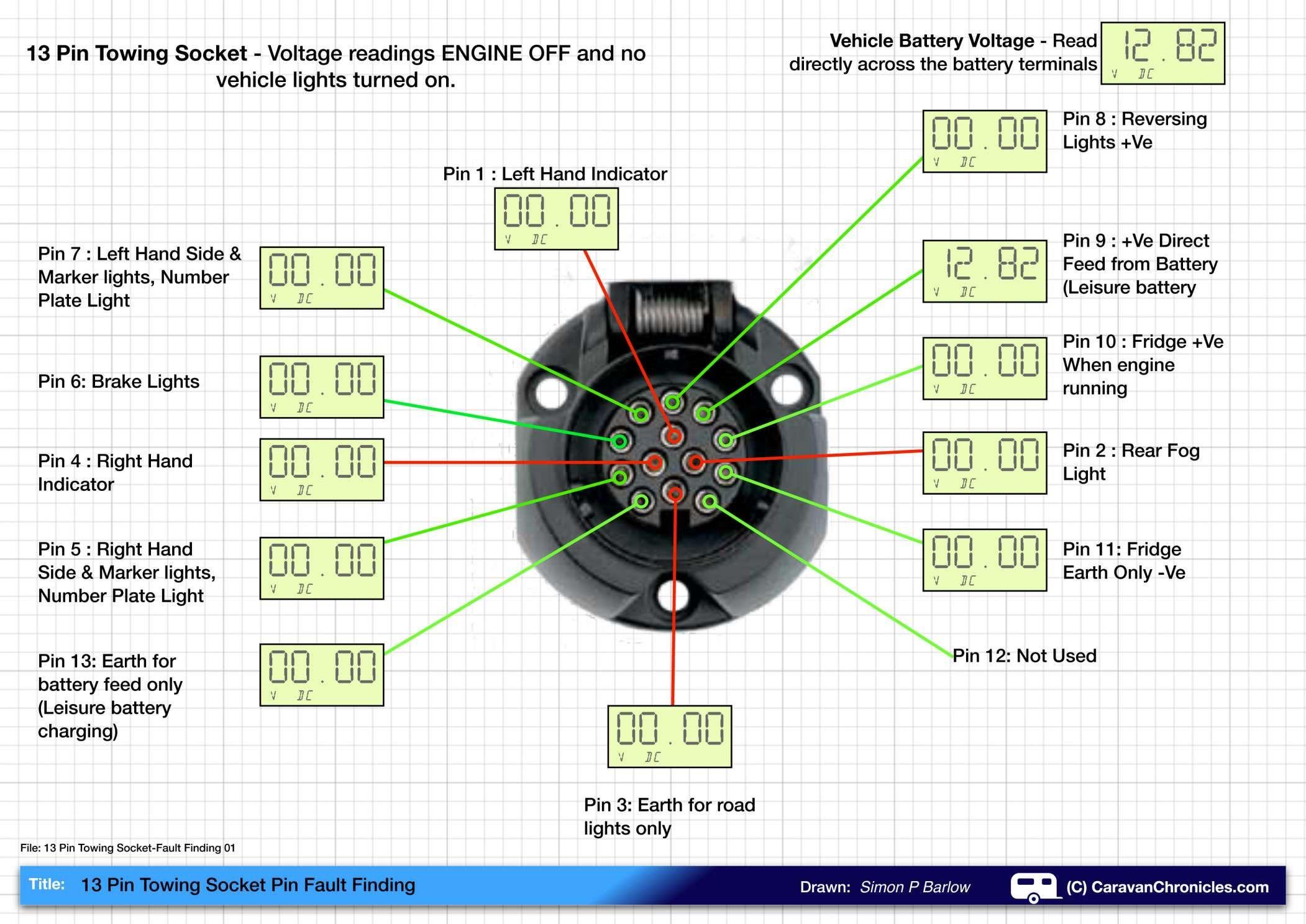 15 13 Pin Car Socket Wiring Diagram Caravan Electrics Caravan Bailey Caravans