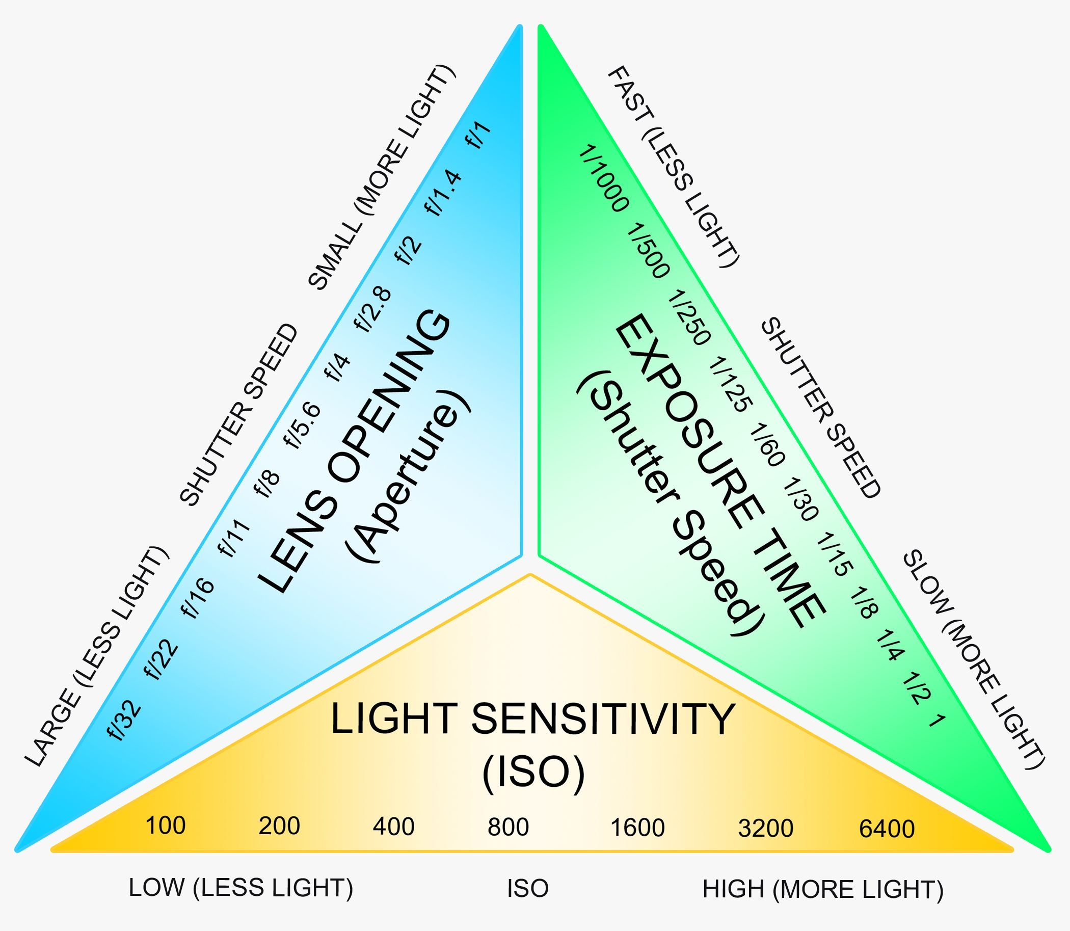 Photography And Film Explaining The Exposure Triangle