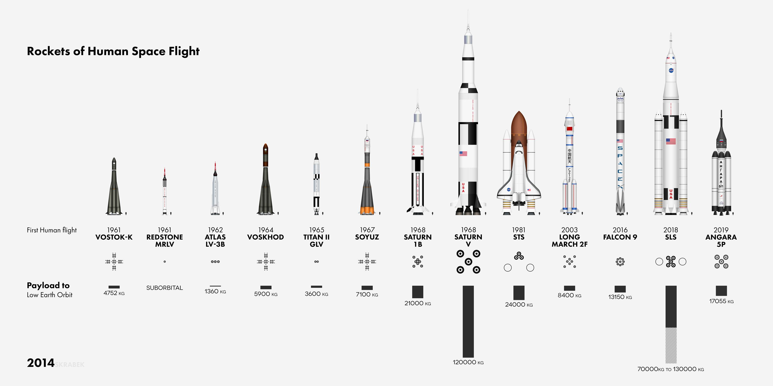 The Rockets of Human Space Flight | Popular, We and Fiction books