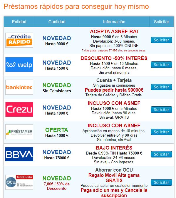 Préstamos Rápidos Los Más Baratos De 2020 Online Marketing Marketing Online