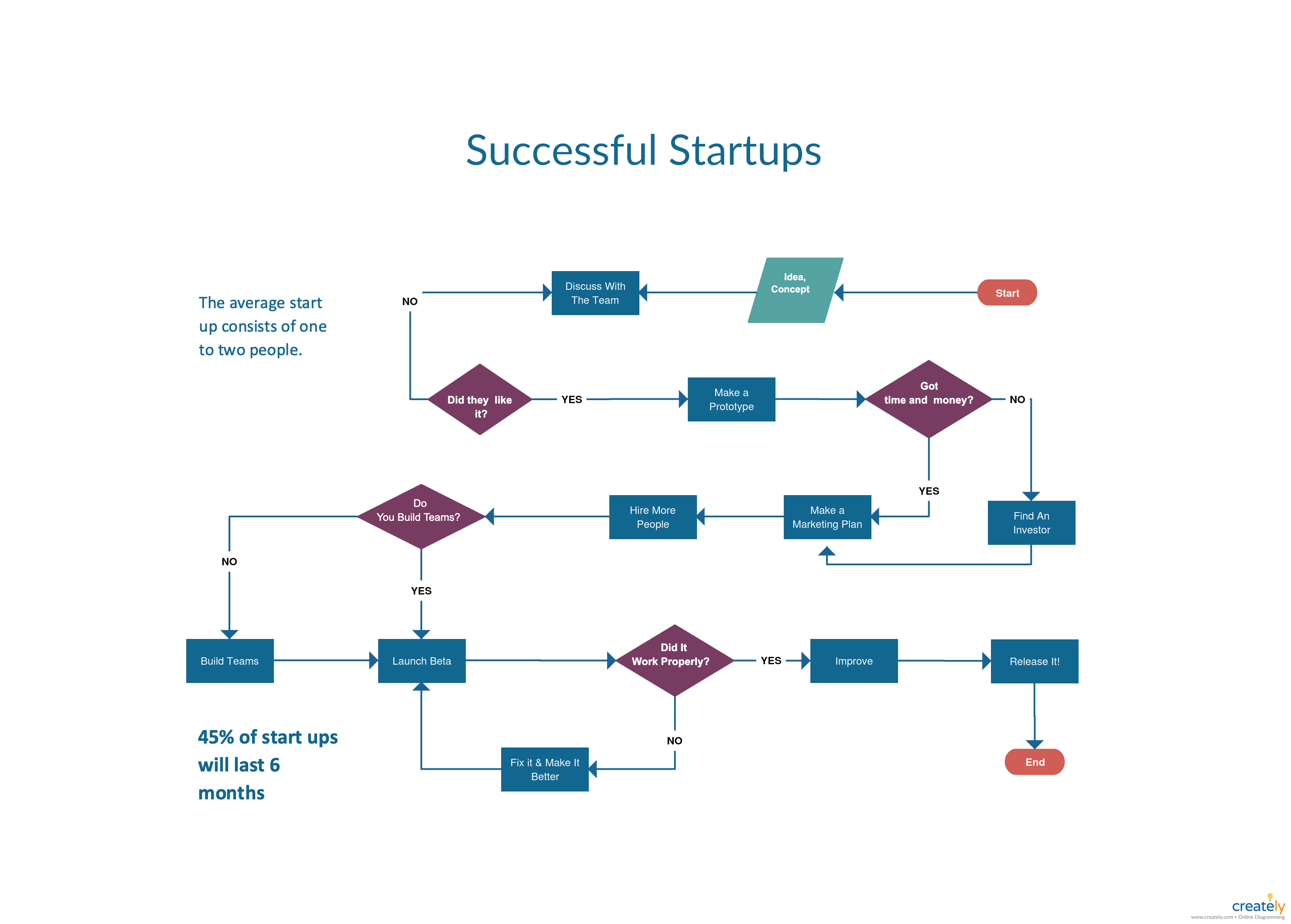 Using Gantt Charts And Flowcharts In Project Planning Creately Blog Flow Chart Start Up Business Gantt Chart