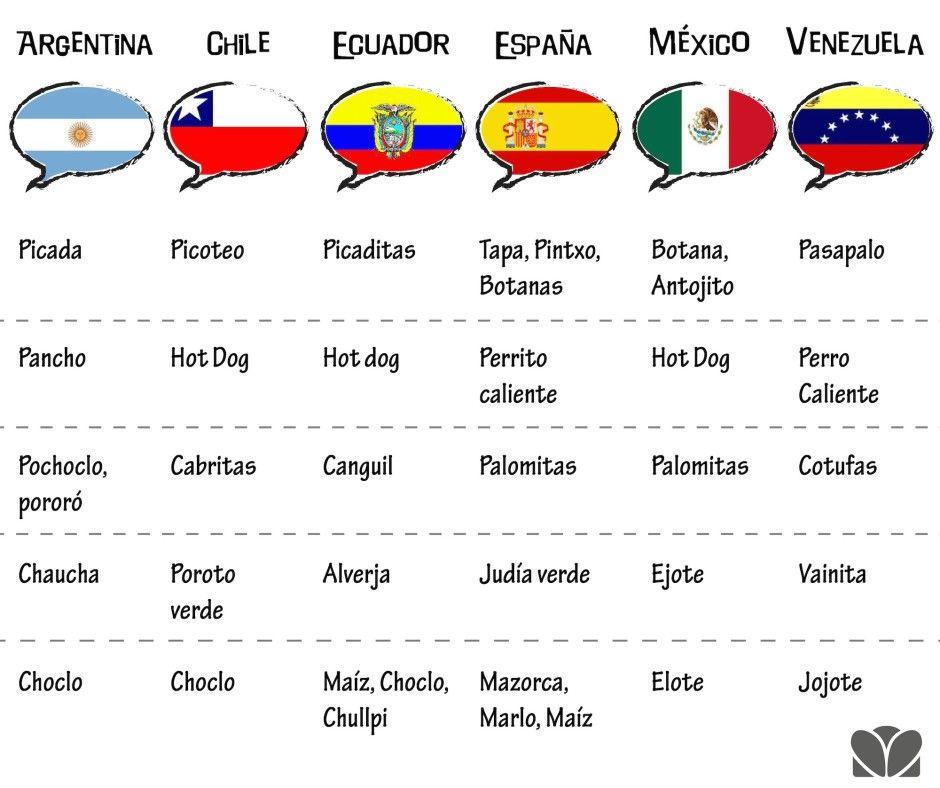 26 Ideas De Variedad Del Español Español Clase De Español Hablar Español