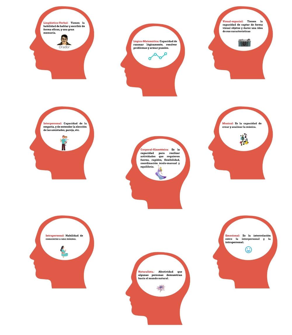 Como Puedo Aplicar Mi Inteligencia Emocional Al éxito Inteligencia Emocional Emocional Como Motivar