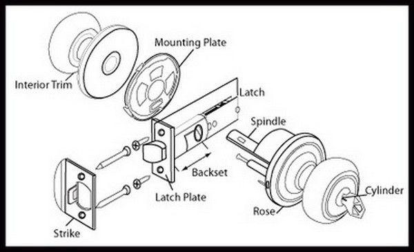 common doorknob door lock diagram