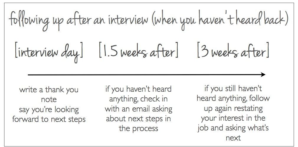When is the right time to follow up after an interview? Job - follow up after interview